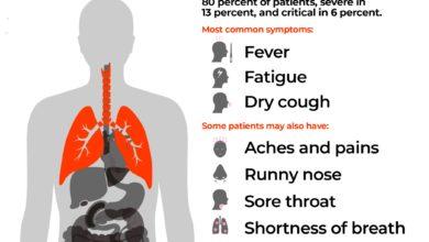 Photo of Symptoms to look for (Coronavirus)